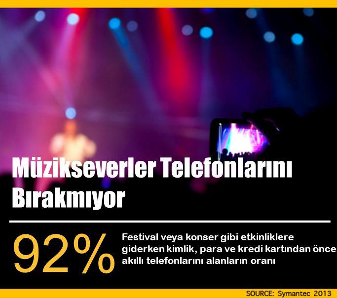 Festival veya konser gibi etkinliklere giderken kimlik, para ve kredi kartından önce akıllı telefonlarını alanların oranı 92% Müzikseverler Telefonlarını Bırakmıyor