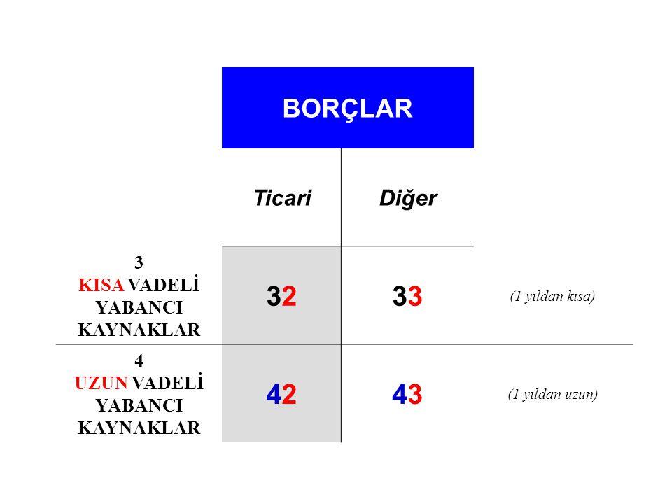 BORÇLAR TicariDiğer 3 KISA VADELİ YABANCI KAYNAKLAR 32323 (1 yıldan kısa) 4 UZUN VADELİ YABANCI KAYNAKLAR 42424343 (1 yıldan uzun)