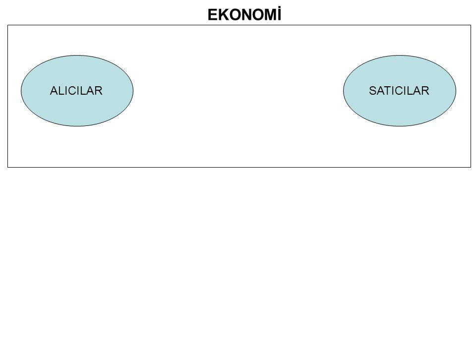 ALICILARSATICILAR EKONOMİ