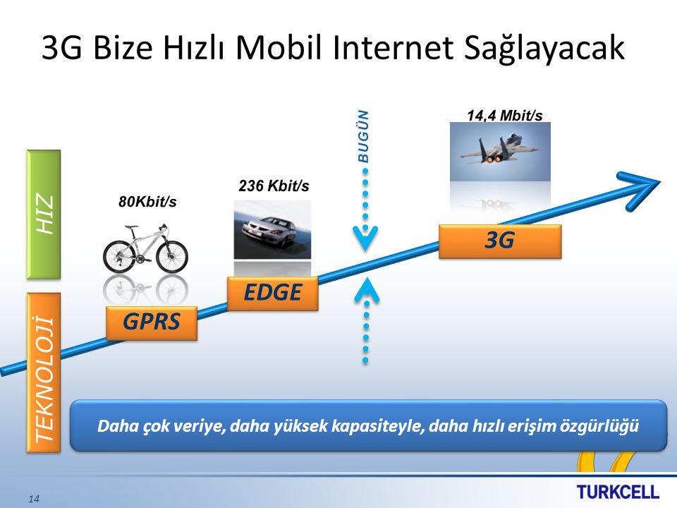 3G Bize Hızlı Mobil Internet Sağlayacak 14 GPRS EDGE 3G HIZ TEKNOLOJİ Daha çok veriye, daha yüksek kapasiteyle, daha hızlı erişim özgürlüğü