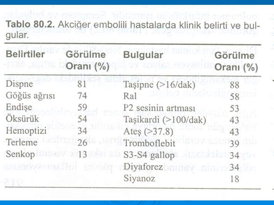 BELİRTİ VE BULGULAR Akciğer embolisi belirti ve bulgularının özelliği embolinin büyüklüğü ve sayısına bağlıdır.Embolinin gelişmesi ile akciğer kan akı