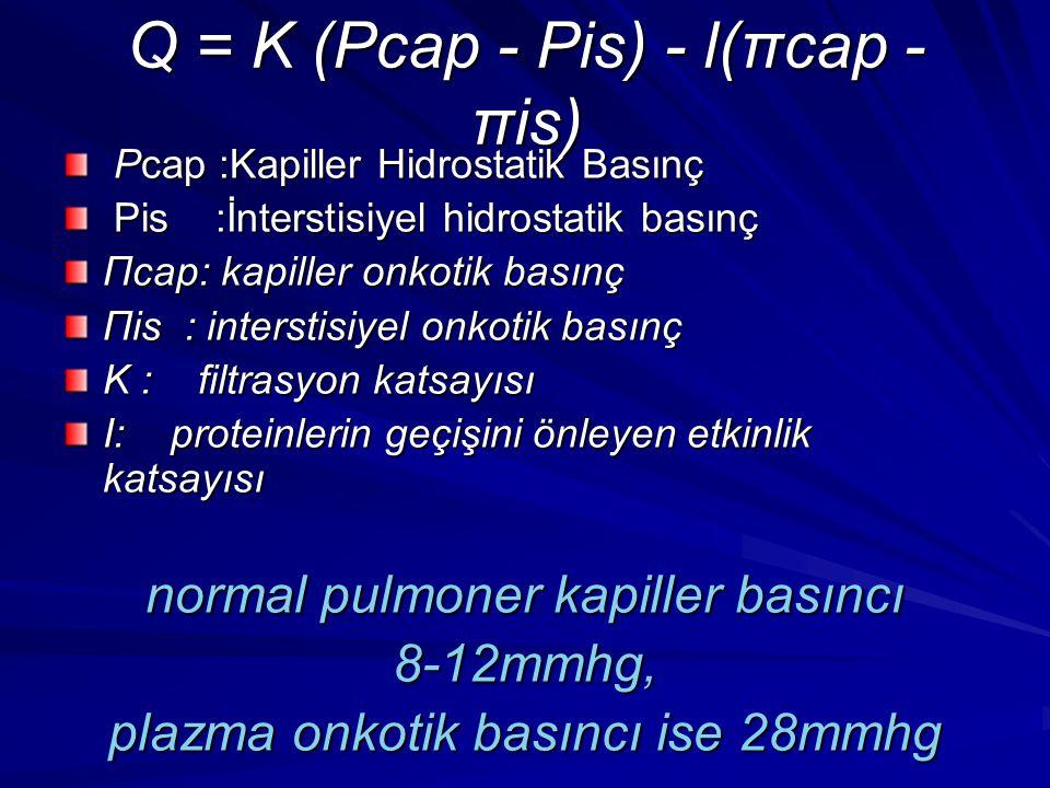 Q = K (Pcap - Pis) - l(πcap - πis) Pcap :Kapiller Hidrostatik Basınç Pcap :Kapiller Hidrostatik Basınç Pis :İnterstisiyel hidrostatik basınç Pis :İnte