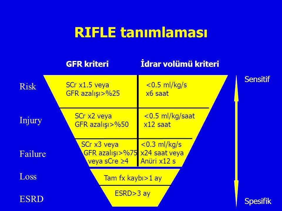 RIFLE tanımlaması GFR kriteri İdrar volümü kriteri Risk Injury Failure Loss ESRD ESRD>3 ay Tam fx kaybı>1 ay <0.5 ml/kg/s x6 saat <0.5 ml/kg/saat x12 saat <0.3 ml/kg/s x24 saat veya Anüri x12 s SCr x1.5 veya GFR azalışı>%25 SCr x2 veya GFR azalışı>%50 SCr x3 veya GFR azalışı>%75 veya sCre  4 Sensitif Spesifik