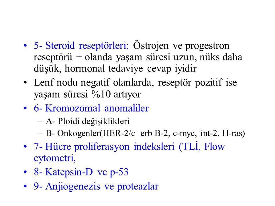 5- Steroid reseptörleri: Östrojen ve progestron reseptörü + olanda yaşam süresi uzun, nüks daha düşük, hormonal tedaviye cevap iyidir Lenf nodu negatif olanlarda, reseptör pozitif ise yaşam süresi %10 artıyor 6- Kromozomal anomaliler –A- Ploidi değişiklikleri –B- Onkogenler(HER-2/c erb B-2, c-myc, int-2, H-ras) 7- Hücre proliferasyon indeksleri (TLİ, Flow cytometri, 8- Katepsin-D ve p-53 9- Anjiogenezis ve proteazlar