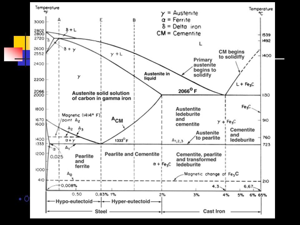 Ötektik ve ötektoid reaksiyonları gösteren Fe-C Diyagramı