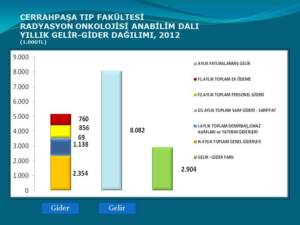 CERRAHPAŞA TIP FAKÜLTESİ RADYASYON ONKOLOJİSİ ANABİLİM DALI YILLIK GELİR-GİDER DAĞILIMI, 2012 (1.000TL) GiderGelir