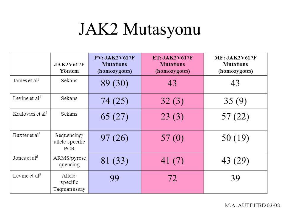 M.A. AÜTF HBD 03/08 JAK2 Mutasyonu JAK2V617F Yöntem PV: JAK2V617F Mutations (homozygotes) ET: JAK2V617F Mutations (homozygotes) MF: JAK2V617F Mutation