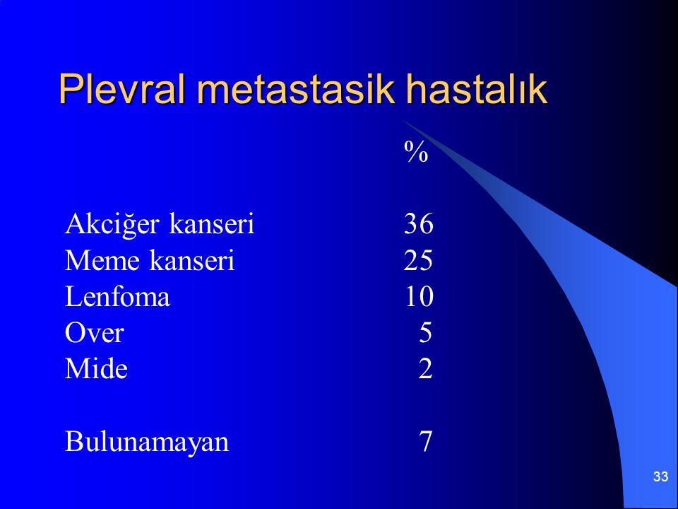 33 Plevral metastasik hastalık % Akciğer kanseri36 Meme kanseri25 Lenfoma10 Over 5 Mide 2 Bulunamayan 7
