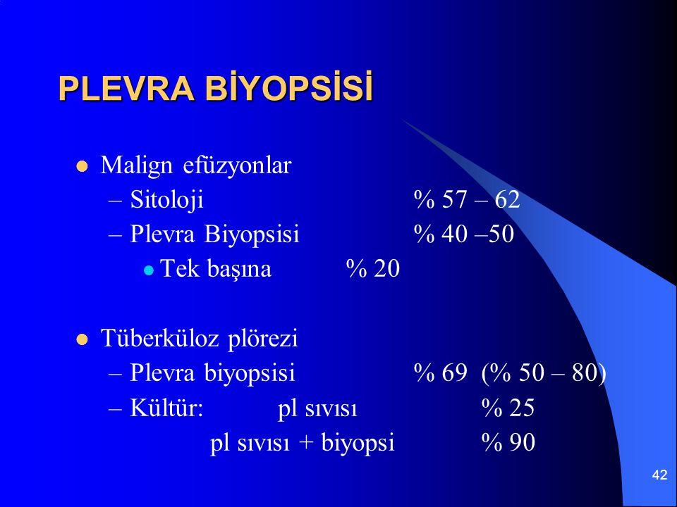 42 PLEVRA BİYOPSİSİ Malign efüzyonlar –Sitoloji% 57 – 62 –Plevra Biyopsisi% 40 –50 Tek başına% 20 Tüberküloz plörezi –Plevra biyopsisi% 69 (% 50 – 80)