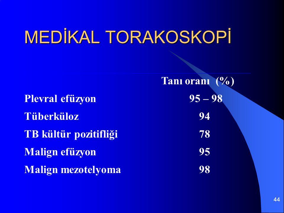 44 MEDİKAL TORAKOSKOPİ Tanı oranı (%) Plevral efüzyon 95 – 98 Tüberküloz94 TB kültür pozitifliği78 Malign efüzyon95 Malign mezotelyoma98