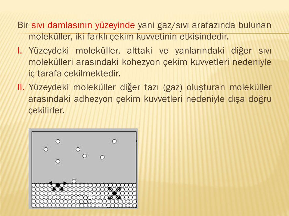 Arafaz gaz/sıvı arafazı olduğunda; Adhezyon kuvvetleri < kohezyon kuvvetleri' dir.