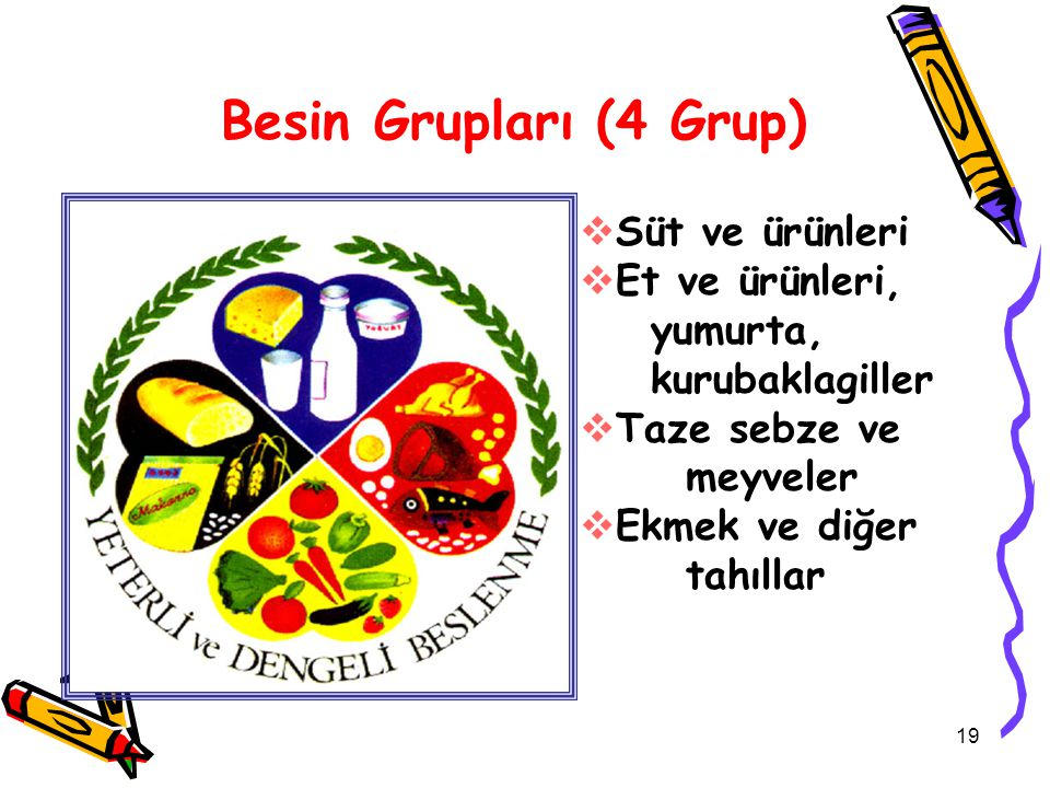  Süt ve ürünleri  Et ve ürünleri, yumurta, kurubaklagiller  Taze sebze ve meyveler  Ekmek ve diğer tahıllar Besin Grupları (4 Grup) 19