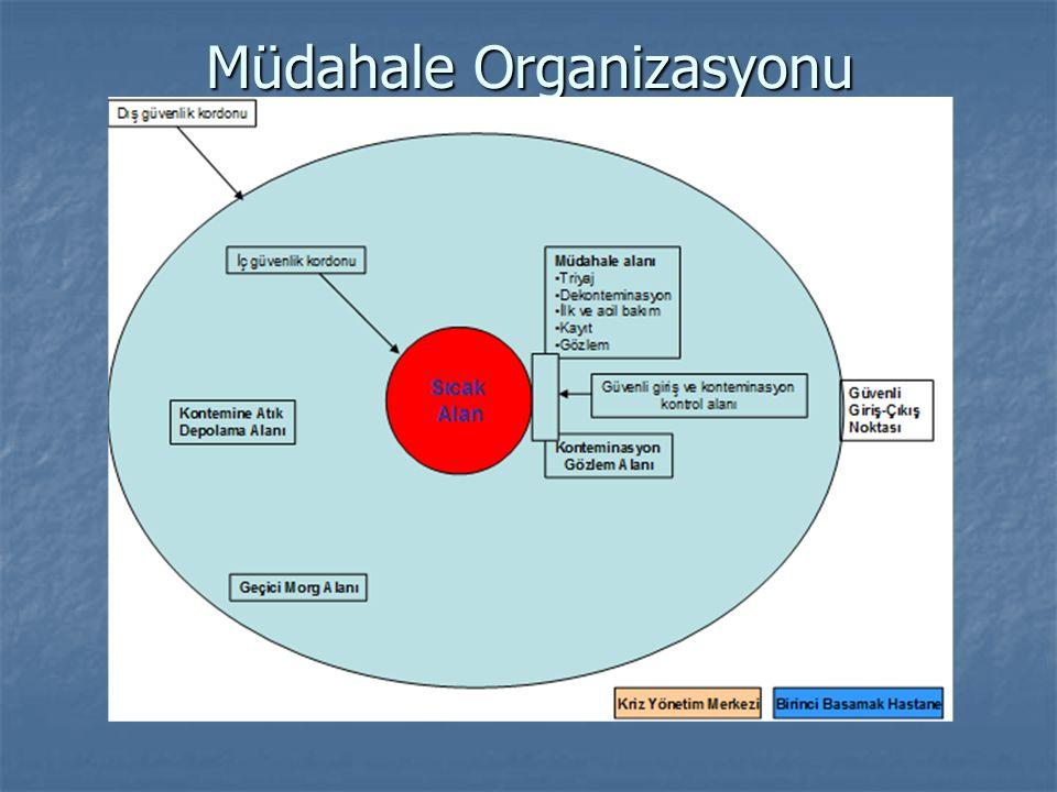 Müdahale Organizasyonu