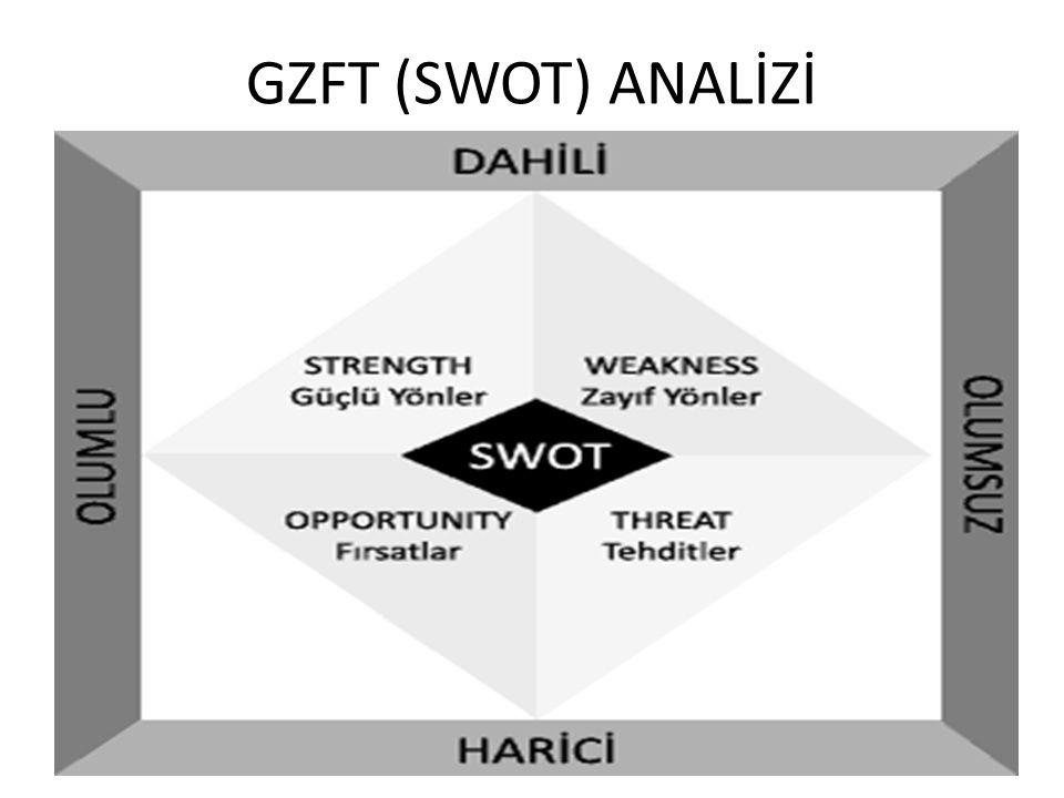 GZFT (SWOT) ANALİZİ