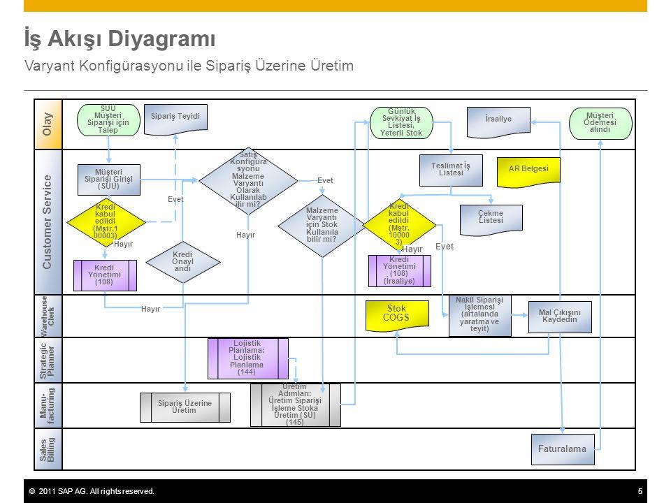 ©2011 SAP AG. All rights reserved.5 İş Akışı Diyagramı Varyant Konfigürasyonu ile Sipariş Üzerine Üretim Olay Manu- facturing Müşteri Siparişi Girişi