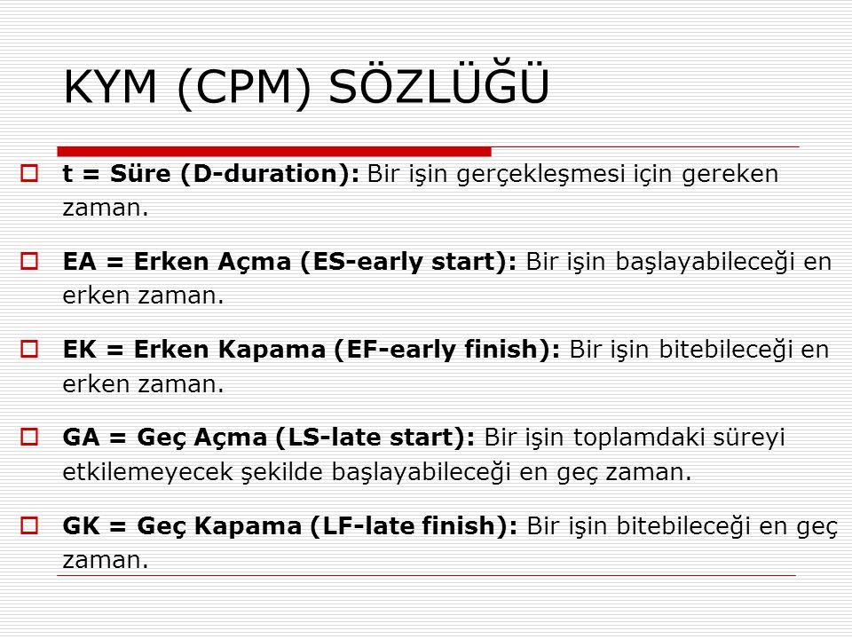 KYM (CPM) SÖZLÜĞÜ  t = Süre (D-duration): Bir işin gerçekleşmesi için gereken zaman.  EA = Erken Açma (ES-early start): Bir işin başlayabileceği en