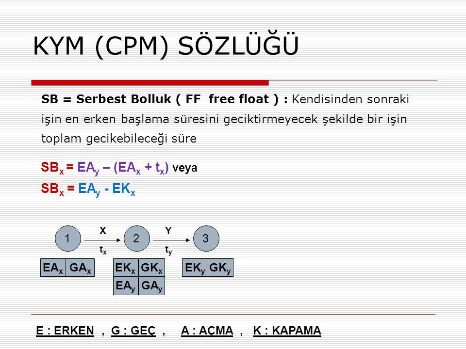 E : ERKEN, G : GEÇ, A : AÇMA, K : KAPAMA 12 EA x GA x EK x GK x 3 EK y GK y EA y GA y XtxXtx YtyYty SB = Serbest Bolluk ( FF free float ) : Kendisinde