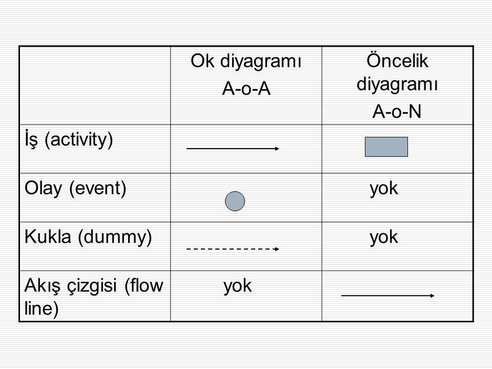 Ok diyagramı A-o-A Öncelik diyagramı A-o-N İş (activity) Olay (event) yok Kukla (dummy) yok Akış çizgisi (flow line) yok