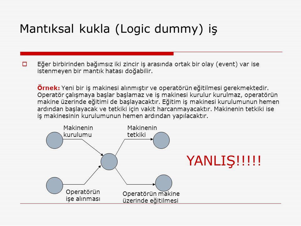 Mantıksal kukla (Logic dummy) iş  Eğer birbirinden bağımsız iki zincir iş arasında ortak bir olay (event) var ise istenmeyen bir mantık hatası doğabi