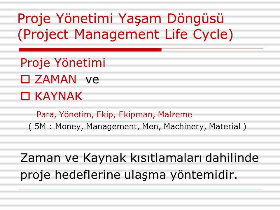 Proje Yönetimi Yaşam Döngüsü (Project Management Life Cycle) Proje Yönetimi  ZAMAN ve  KAYNAK Para, Yönetim, Ekip, Ekipman, Malzeme ( 5M : Money, Ma
