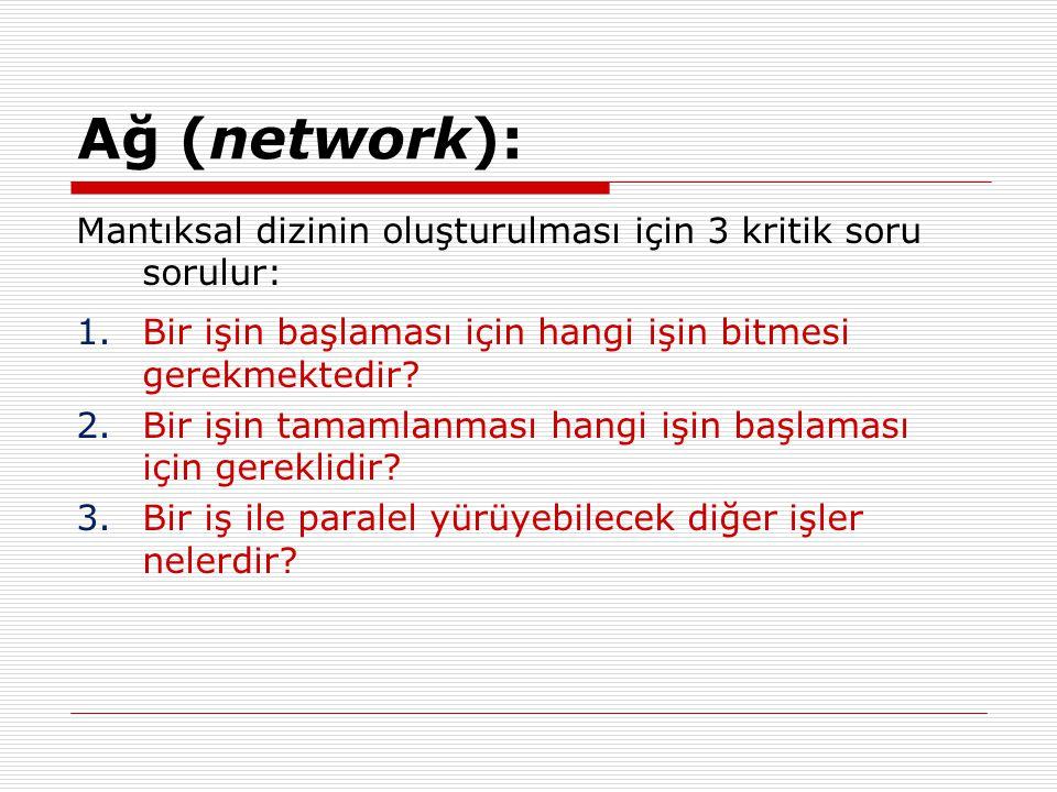 Ağ (network): Mantıksal dizinin oluşturulması için 3 kritik soru sorulur: 1.Bir işin başlaması için hangi işin bitmesi gerekmektedir? 2.Bir işin tamam