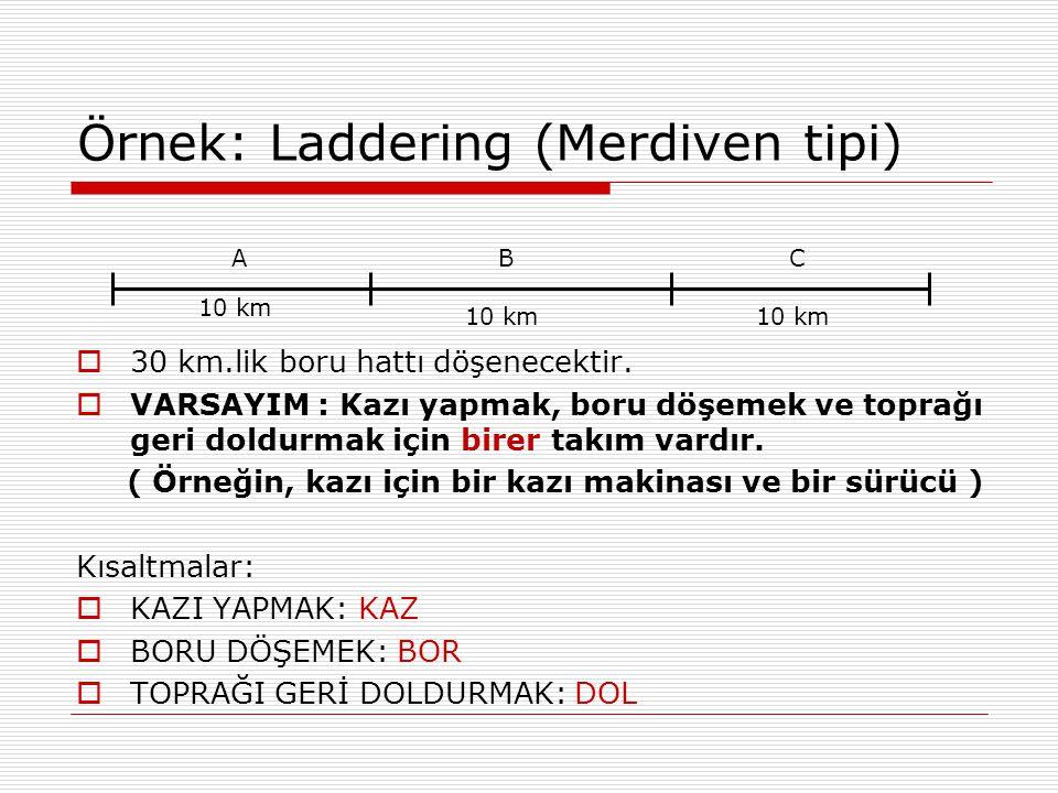 Örnek: Laddering (Merdiven tipi) 10 km ACB  30 km.lik boru hattı döşenecektir.  VARSAYIM : Kazı yapmak, boru döşemek ve toprağı geri doldurmak için