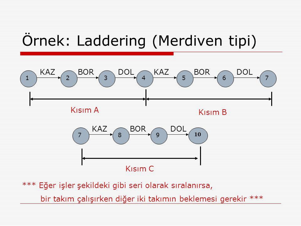 Örnek: Laddering (Merdiven tipi) 567 KAZBORDOL 123 KAZBORDOL 4 789 KAZBORDOL 10 Kısım A Kısım B Kısım C *** Eğer işler şekildeki gibi seri olarak sıra