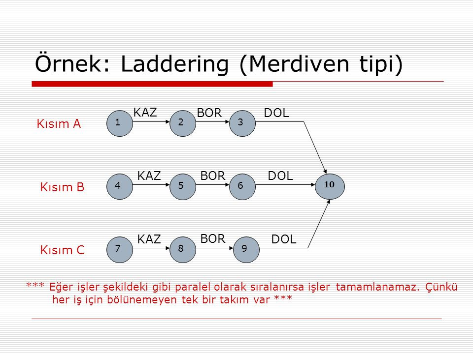 Örnek: Laddering (Merdiven tipi) 56 KAZ BOR DOL 123 KAZ BORDOL 4 789 KAZBORDOL 10 Kısım A Kısım B Kısım C *** Eğer işler şekildeki gibi paralel olarak