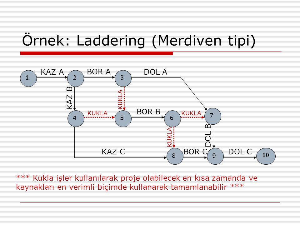 Örnek: Laddering (Merdiven tipi) *** Kukla işler kullanılarak proje olabilecek en kısa zamanda ve kaynakları en verimli biçimde kullanarak tamamlanabi