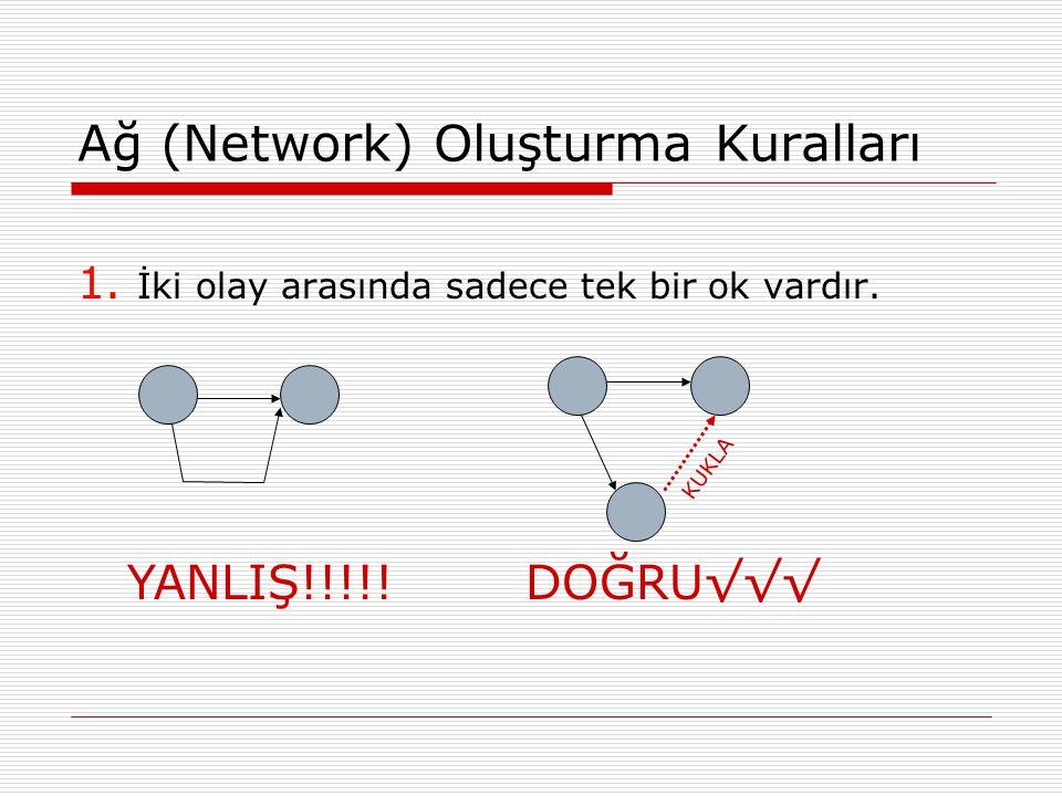 Ağ (Network) Oluşturma Kuralları 1. İki olay arasında sadece tek bir ok vardır. YANLIŞ!!!!!DOĞRU√√√ KUKLA
