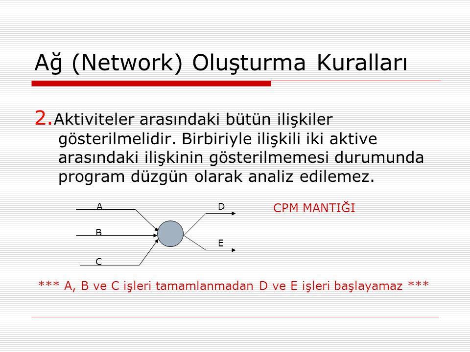 Ağ (Network) Oluşturma Kuralları 2. Aktiviteler arasındaki bütün ilişkiler gösterilmelidir. Birbiriyle ilişkili iki aktive arasındaki ilişkinin göster