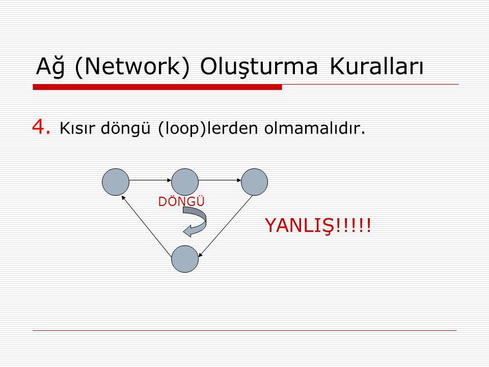 Ağ (Network) Oluşturma Kuralları 4. Kısır döngü (loop)lerden olmamalıdır. DÖNGÜ YANLIŞ!!!!!