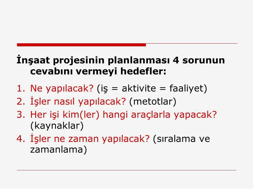 İnşaat projesinin planlanması 4 sorunun cevabını vermeyi hedefler: 1.Ne yapılacak? (iş = aktivite = faaliyet) 2.İşler nasıl yapılacak? (metotlar) 3.He