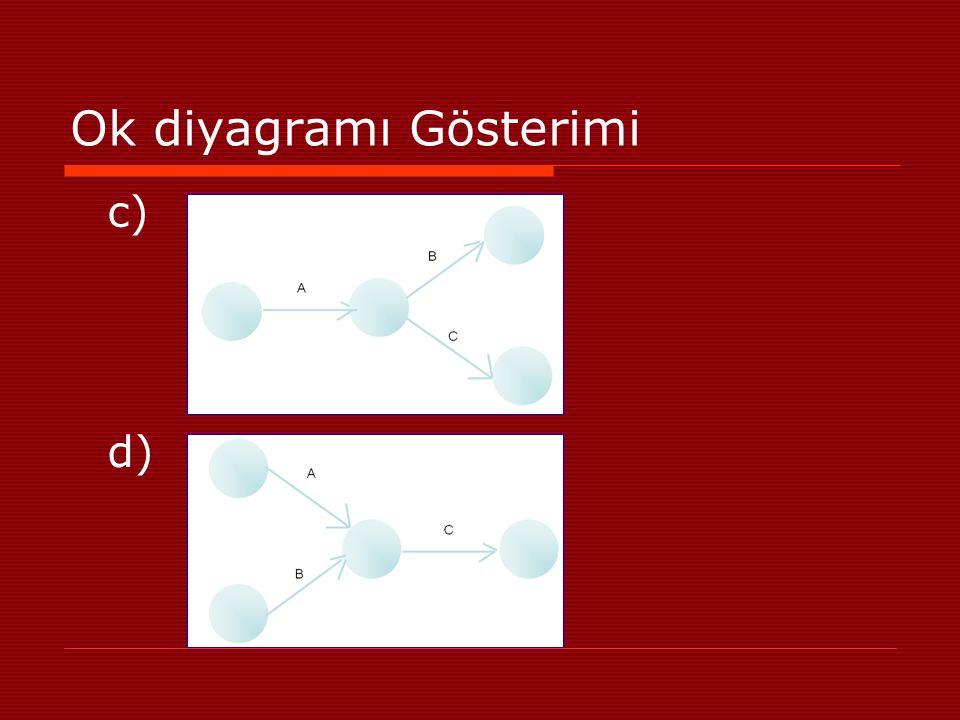Ok diyagramı Gösterimi c) d)