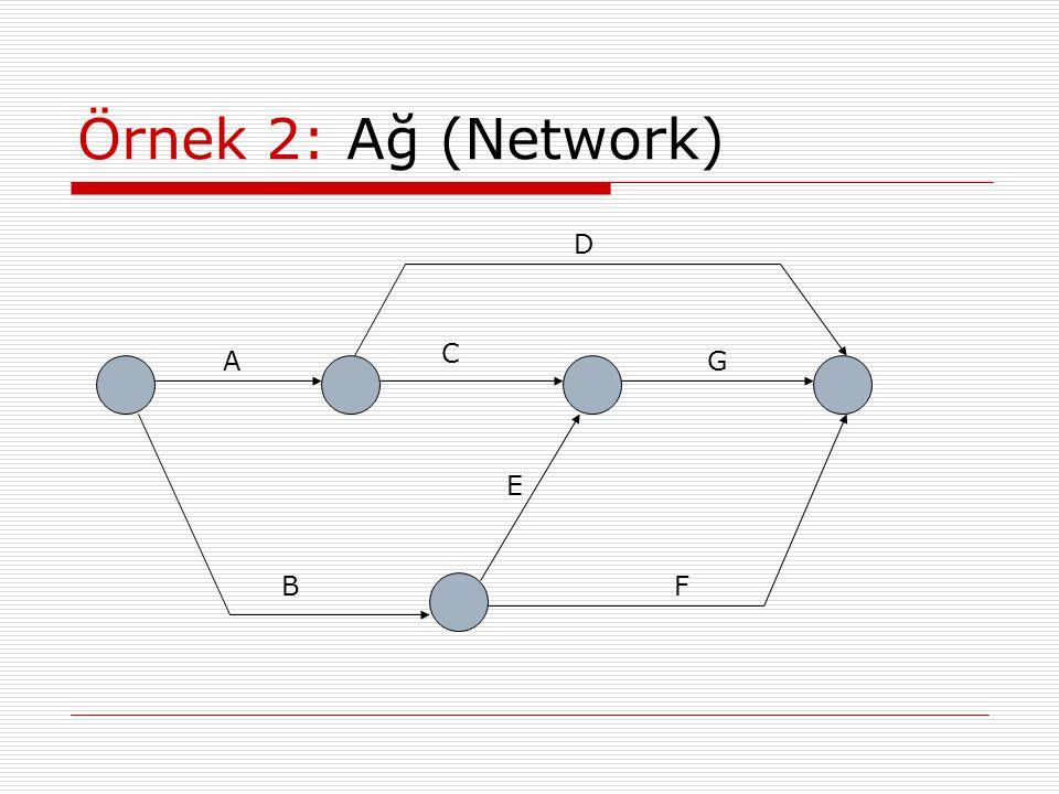 Örnek 2: Ağ (Network) A E BF D G C