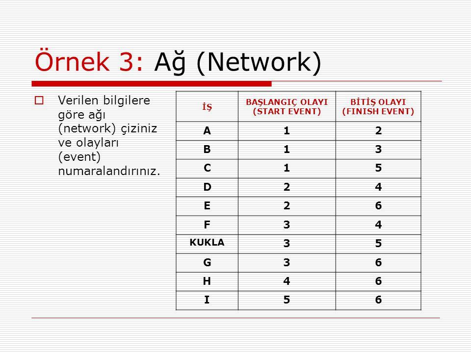 Örnek 3: Ağ (Network)  Verilen bilgilere göre ağı (network) çiziniz ve olayları (event) numaralandırınız. İŞ BAŞLANGIÇ OLAYI (START EVENT) BİTİŞ OLAY