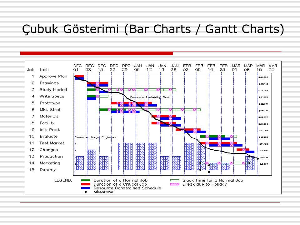 Çubuk Gösterimi (Bar Charts / Gantt Charts)