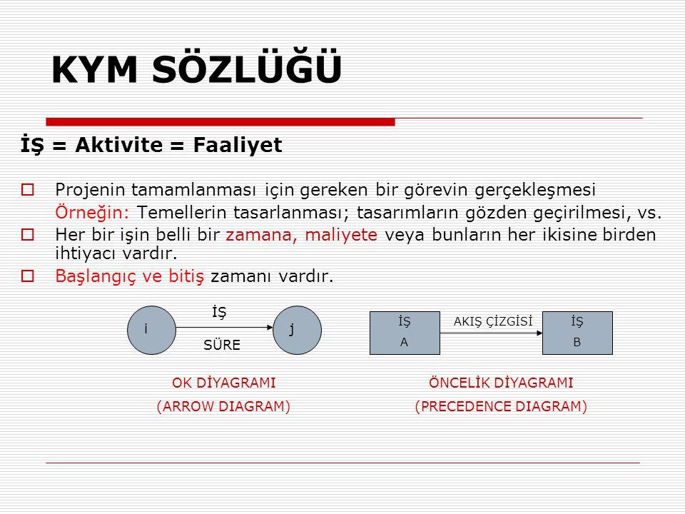 Örnek 2: Ağ (Network) Verilen bilgilere göre ağı çiziniz;  Ağ başlangıç olayı (event) A işi için başlangıç olayıdır.