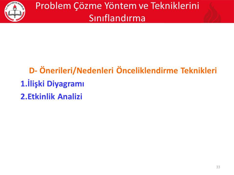 D- Önerileri/Nedenleri Önceliklendirme Teknikleri 1.İlişki Diyagramı 2.Etkinlik Analizi 33 Problem Çözme Yöntem ve Tekniklerini Sınıflandırma