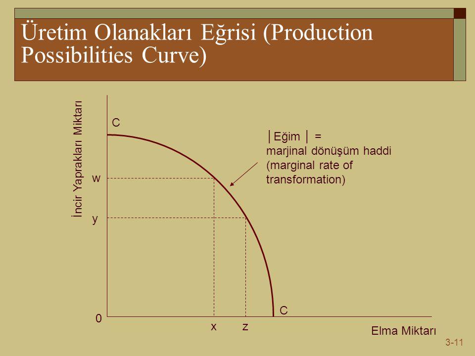 3-11 Üretim Olanakları Eğrisi (Production Possibilities Curve) Elma Miktarı İncir Yaprakları Miktarı C C 0 w y xz │Eğim │ = marjinal dönüşüm haddi (marginal rate of transformation)