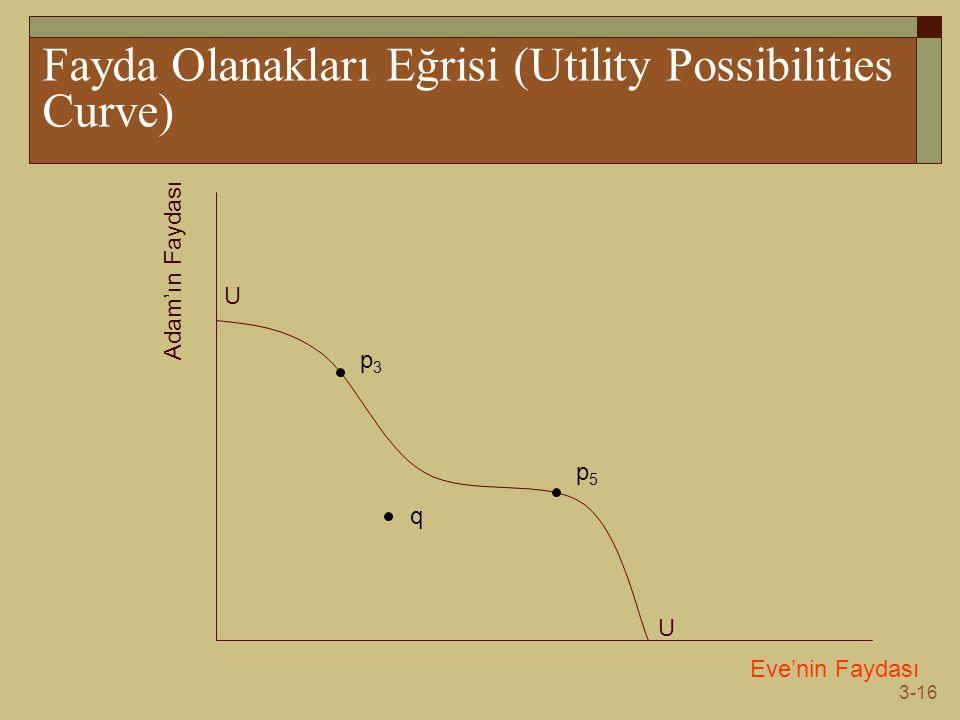 3-16 Fayda Olanakları Eğrisi (Utility Possibilities Curve) Eve'nin Faydası Adam'ın Faydası U U p3p3 q p5p5