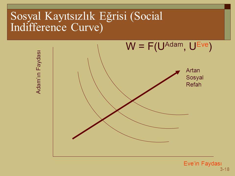 3-18 Sosyal Kayıtsızlık Eğrisi (Social Indifference Curve) Eve'in Faydası Adam'ın Faydası W = F(U Adam, U Eve ) Artan Sosyal Refah