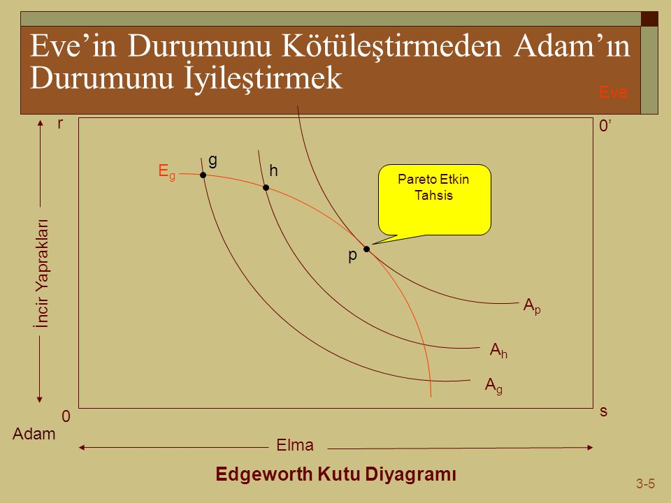 3-5 Eve'in Durumunu Kötüleştirmeden Adam'ın Durumunu İyileştirmek Edgeworth Kutu Diyagramı Adam Eve 0 0' s r Elma İncir Yaprakları AgAg AhAh ApAp EgEg g h p Pareto Etkin Tahsis