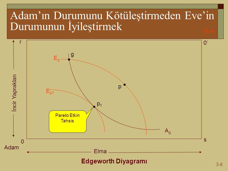 3-6 Adam'ın Durumunu Kötüleştirmeden Eve'in Durumunun İyileştirmek Edgeworth Diyagramı Adam Eve 0 0' s r Elma İncir Yaprakları AgAg EgEg g p1p1 p E p1 Pareto Etkin Tahsis