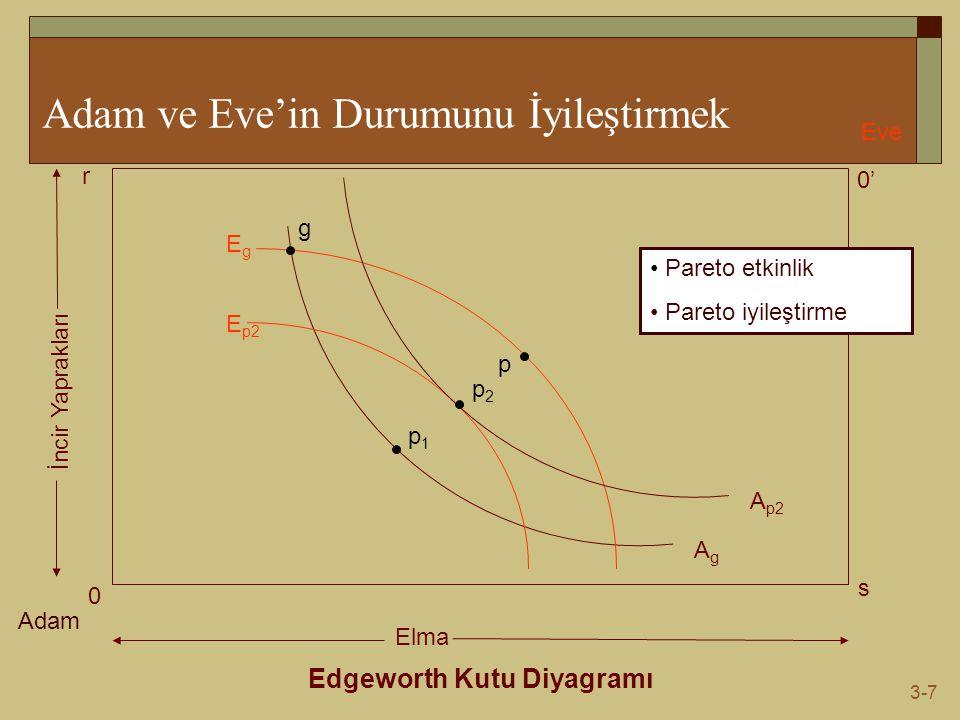 3-7 Adam ve Eve'in Durumunu İyileştirmek Edgeworth Kutu Diyagramı Adam Eve 0 0' s r Elma İncir Yaprakları AgAg EgEg g p1p1 p E p2 A p2 p2p2 Pareto etkinlik Pareto iyileştirme