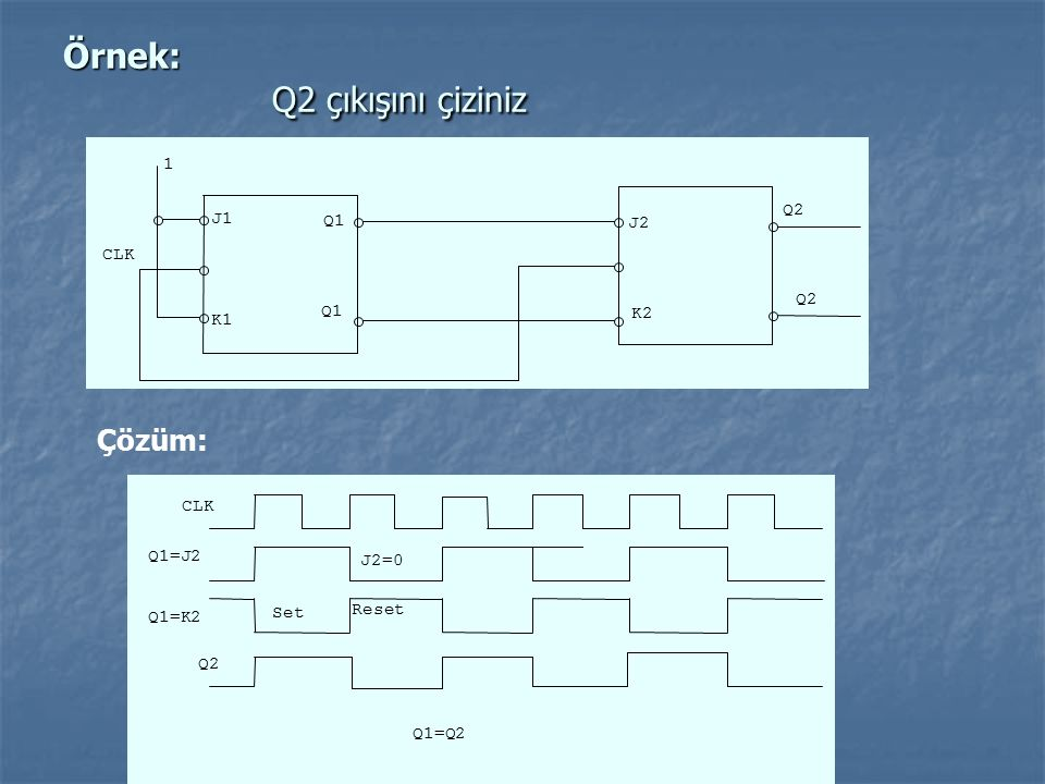 Örnek: Q2 çıkışını çiziniz CLK J1 J2 K1 K2 Q1 Q2 Q1 1 Çözüm: CLK Q2 Set Reset Q1=J2 J2=0 Q1=K2 Q1=Q2