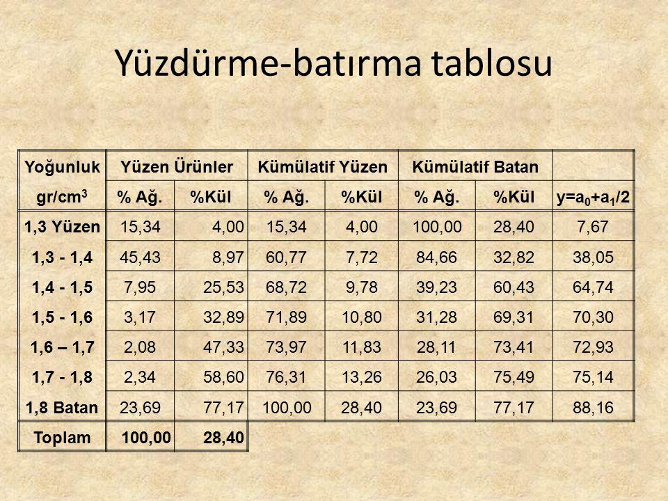 Yüzdürme-batırma tablosu YoğunlukYüzen ÜrünlerKümülatif YüzenKümülatif Batan gr/cm 3 % Ağ.%Kül% Ağ.%Kül% Ağ.%Küly=a 0 +a 1 /2 1,3 Yüzen15,344,0015,344