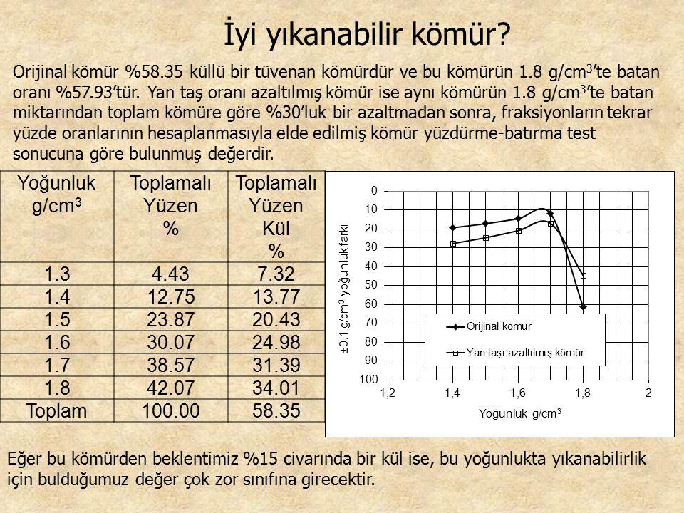 Yoğunluk g/cm 3 Toplamalı Yüzen % Toplamalı Yüzen Kül % 1.34.437.32 1.412.7513.77 1.523.8720.43 1.630.0724.98 1.738.5731.39 1.842.0734.01 Toplam100.00
