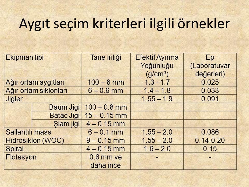 Aygıt seçim kriterleri ilgili örnekler Ekipman tipiTane iriliğiEfektif Ayırma Yoğunluğu (g/cm 3 ) Ep (Laboratuvar değerleri) Ağır ortam aygıtları100 –