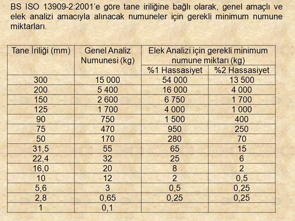 Tane İriliği (mm)Genel Analiz Numunesi (kg) Elek Analizi için gerekli minimum numune miktarı (kg) %1 Hassasiyet%2 Hassasiyet 30015 00054 00013 500 200